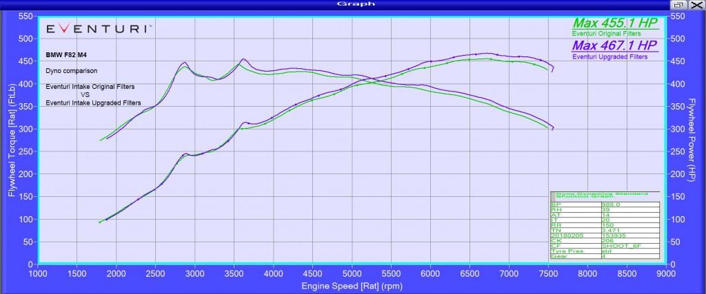DYNO-F80-Eventuri-new-filters